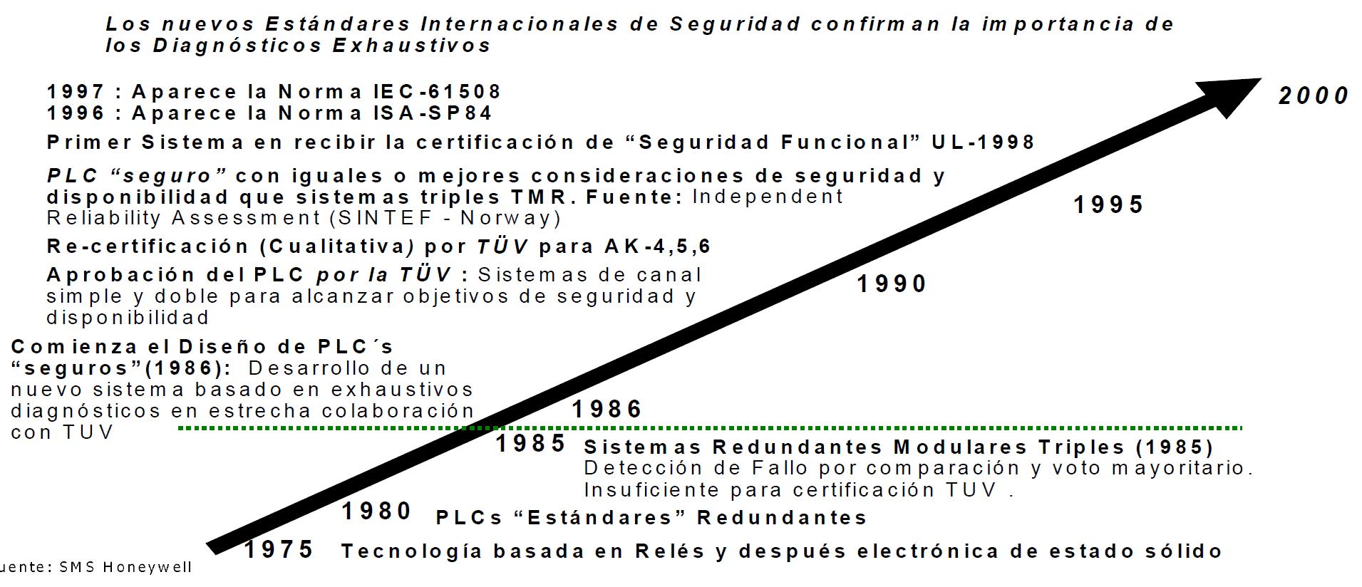 Evolucion Normas Calderas