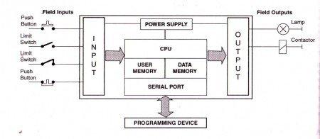 Unidad central de procesos de un PLC