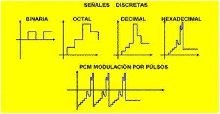 Tipos de Señales de un PLC
