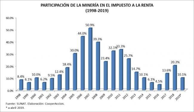 Crecimiento económico del sector minero